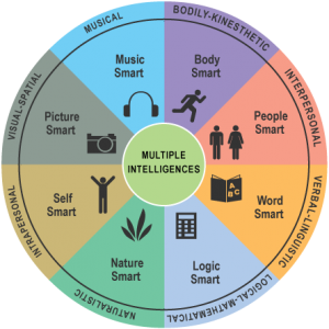 8multipleintelligences